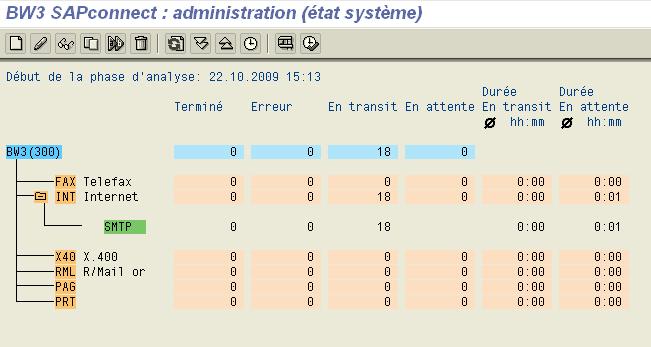 Transaction SCOT - état système